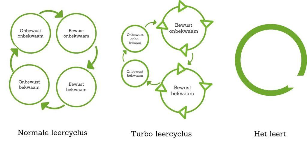 Werkgeluk, leerdoelen, voice dialogue, Rotterdam-Zuid, Turbo leercyclus, Het leert