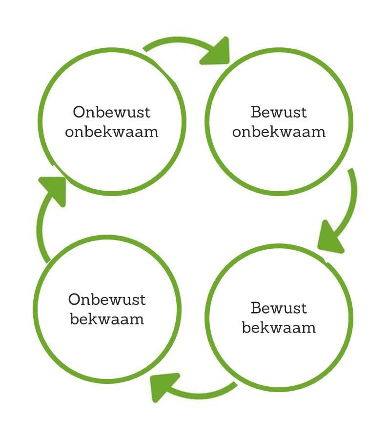 Werkgeluk, leerdoelen, voice dialogue, Rotterdam-Zuid, Leercyclus bewust onbewust bekwaam onbekwaam hoge resolutie