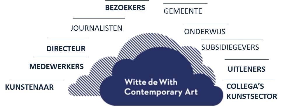 Werkgeluk, leerdoelen, voice dialogue, Rotterdam-Zuid, Witte de With Contemporary Art