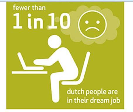Werkgeluk, leerdoelen, voice dialogue, Rotterdam-Zuid, Minder dan 1 van de 10 mensen heeft een droombaan