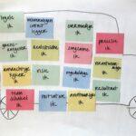 voice dialogue, bus met ikken, voorbeeld bus met ikken, werkgeluk